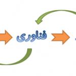 تجاری سازی رمز پایداری شرکت های دانش بنیان است
